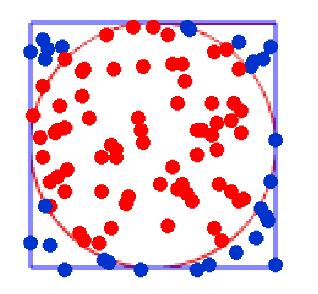 モンテカルロ法で円の面積