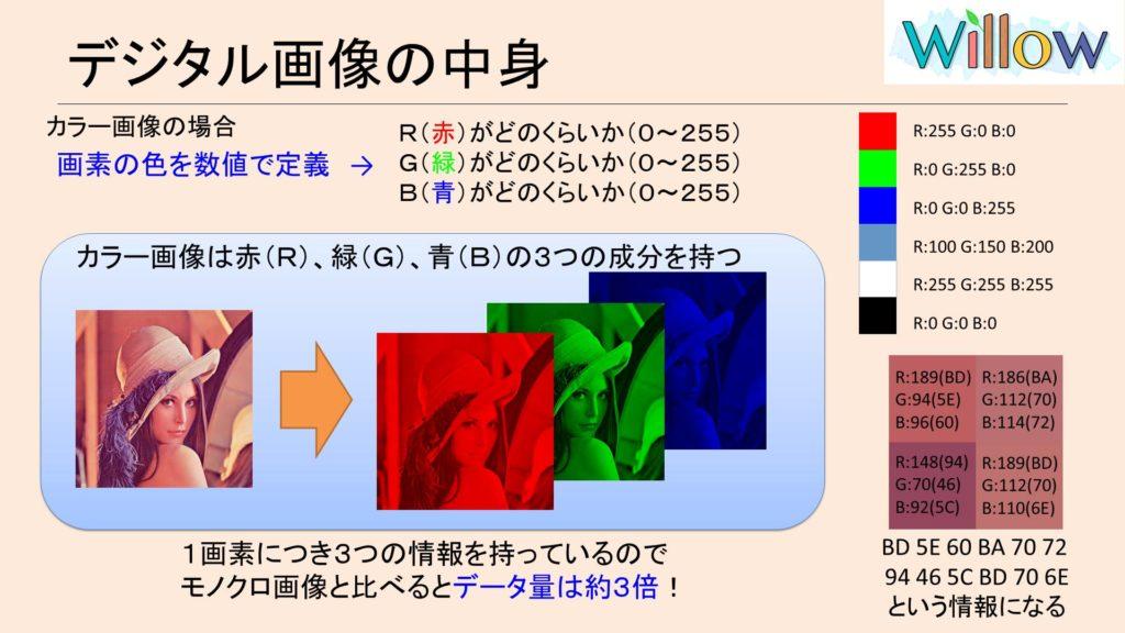 カラー画像の色情報