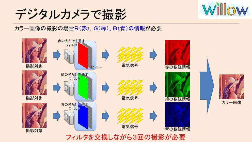 カラー画像の撮影フロー