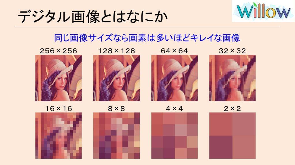 画素数による画質の比較